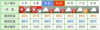 Weather_of_this_week